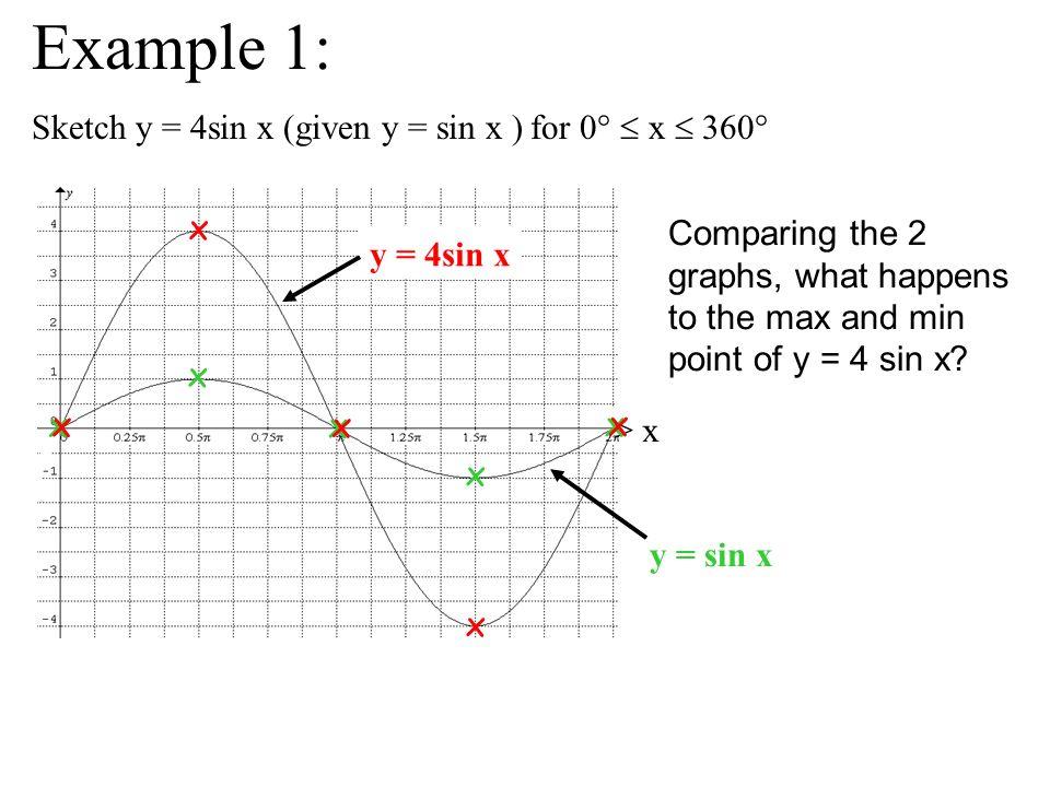 Example 1: Sketch y = 4sin x (given y = sin x ) for 0°  x  360° x