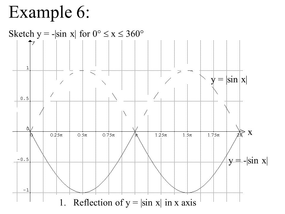 Example 6: Sketch y = -|sin x| for 0°  x  360° y = |sin x| > x