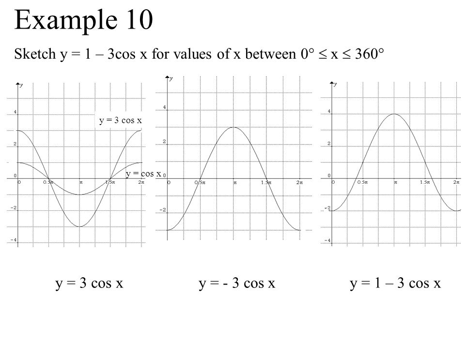 Example 10 Sketch y = 1 – 3cos x for values of x between 0°  x  360°