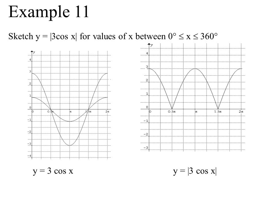 Example 11 Sketch y = |3cos x| for values of x between 0°  x  360°