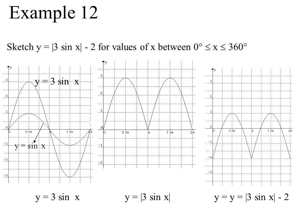 Example 12 Sketch y = |3 sin x| - 2 for values of x between 0°  x  360° y = 3 sin x. y = sin x.