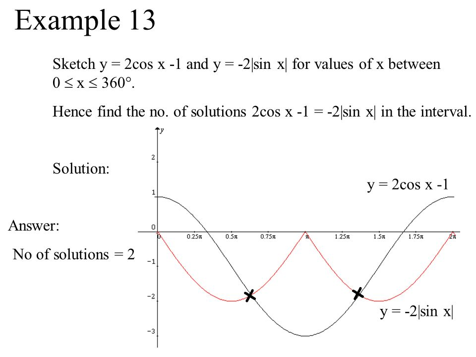 Example 13 Sketch y = 2cos x -1 and y = -2|sin x| for values of x between 0  x  360.