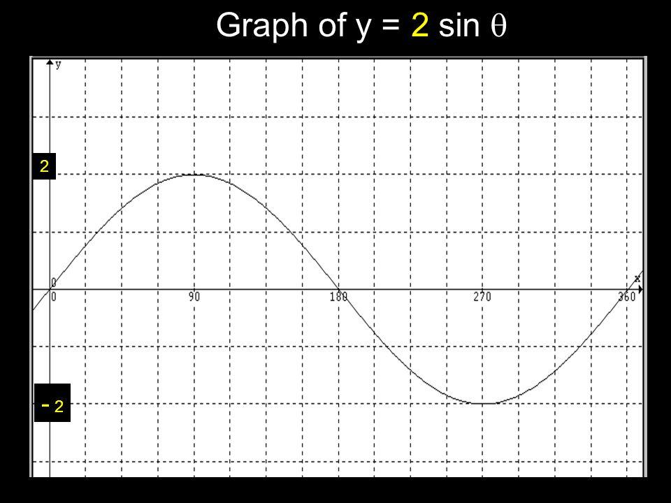 Graph of y = sin  2 Graph of y = sin  2 - 2