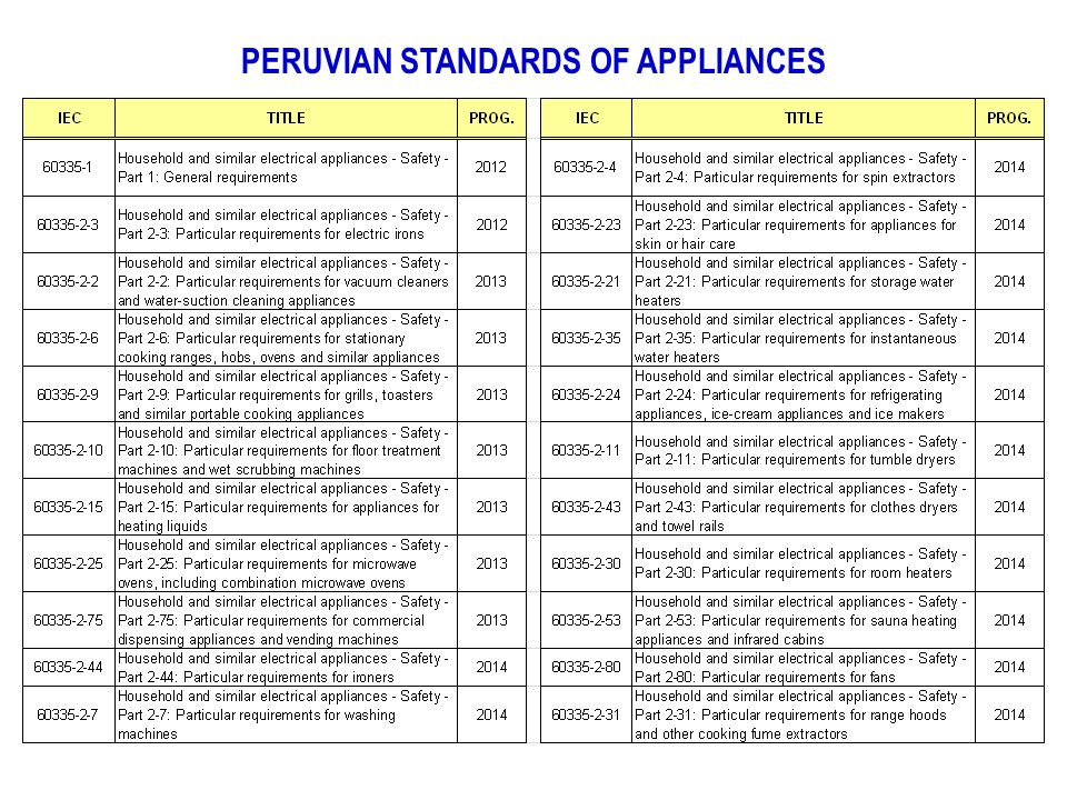PERUVIAN STANDARDS OF APPLIANCES