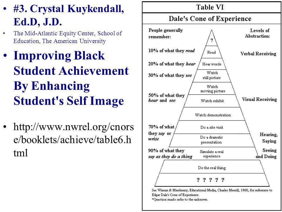 Improving Black Student Achievement By Enhancing Student s Self Image