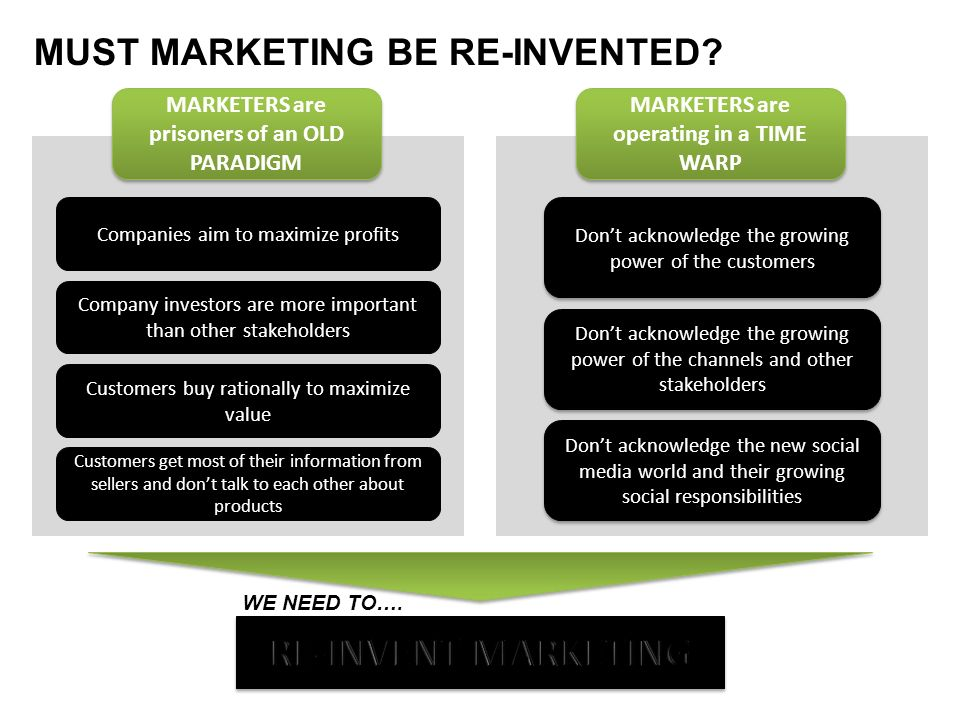 RE-INVENT MARKETING MUST MARKETING BE RE-INVENTED