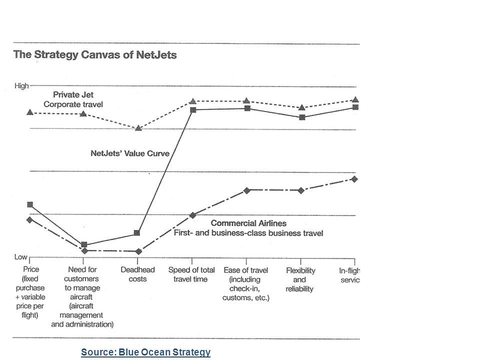Source: Blue Ocean Strategy