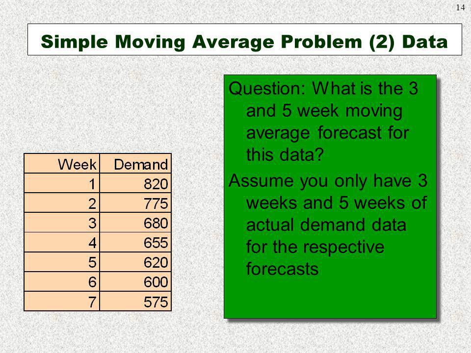 Simple Moving Average Problem (2) Data