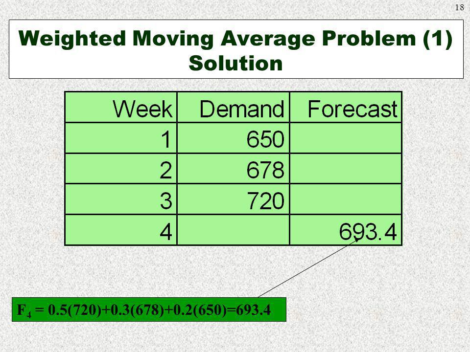 Weighted Moving Average Problem (1) Solution