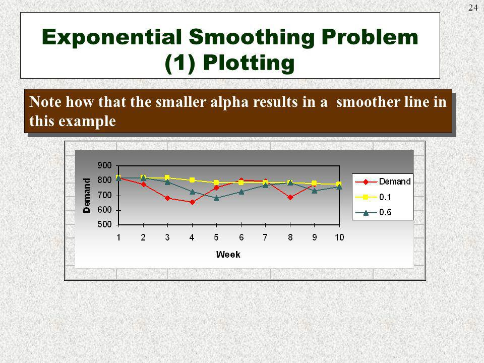 Exponential Smoothing Problem (1) Plotting