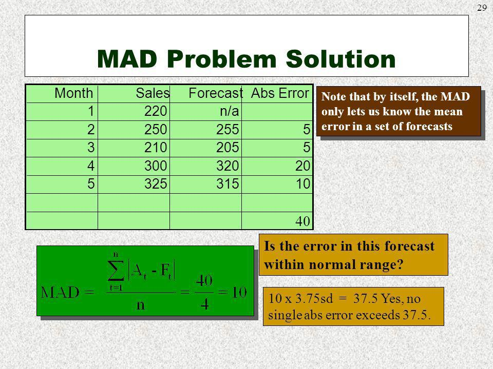 MAD Problem Solution Month. Sales. Forecast. Abs Error. 1. 220. n/a. 2. 250. 255. 5. 3. 210.