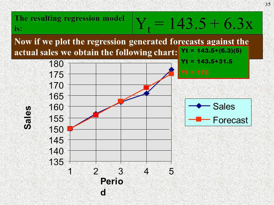 35The resulting regression model is: Yt = 143.5 + 6.3x.