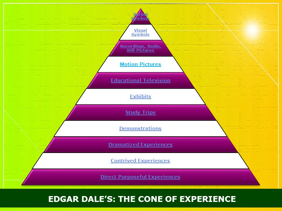 EDGAR DALE'S: THE CONE OF EXPERIENCE