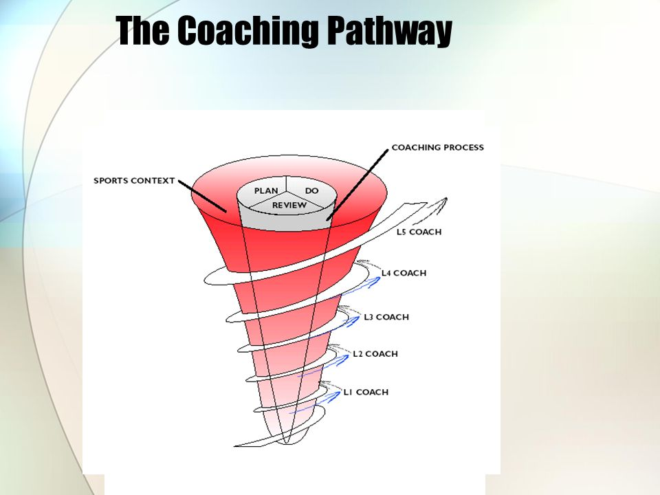 The Coaching Pathway