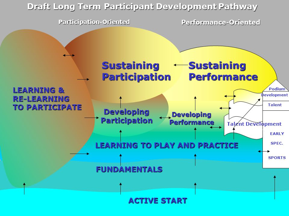 Participation-Oriented Developing Participation Developing Performance