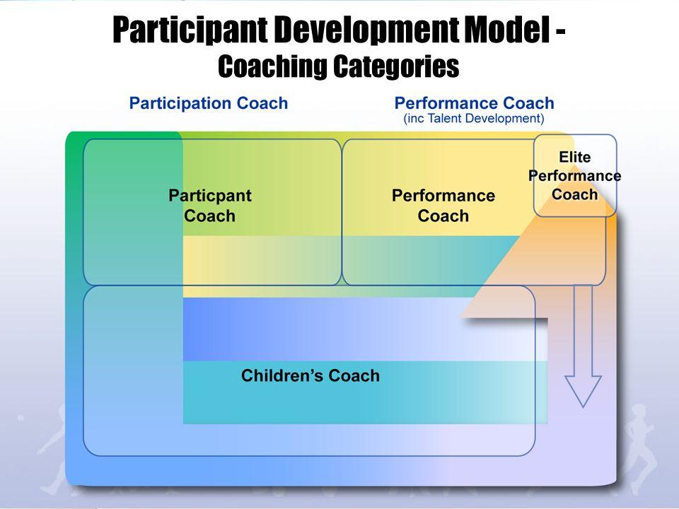 Participant Development Model - Coaching Categories
