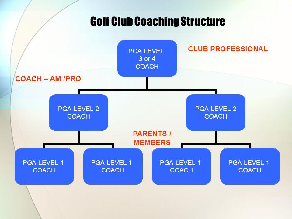 Golf Club Coaching Structure