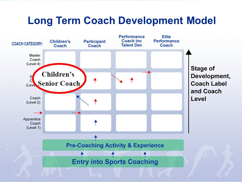 Long Term Coach Development Model