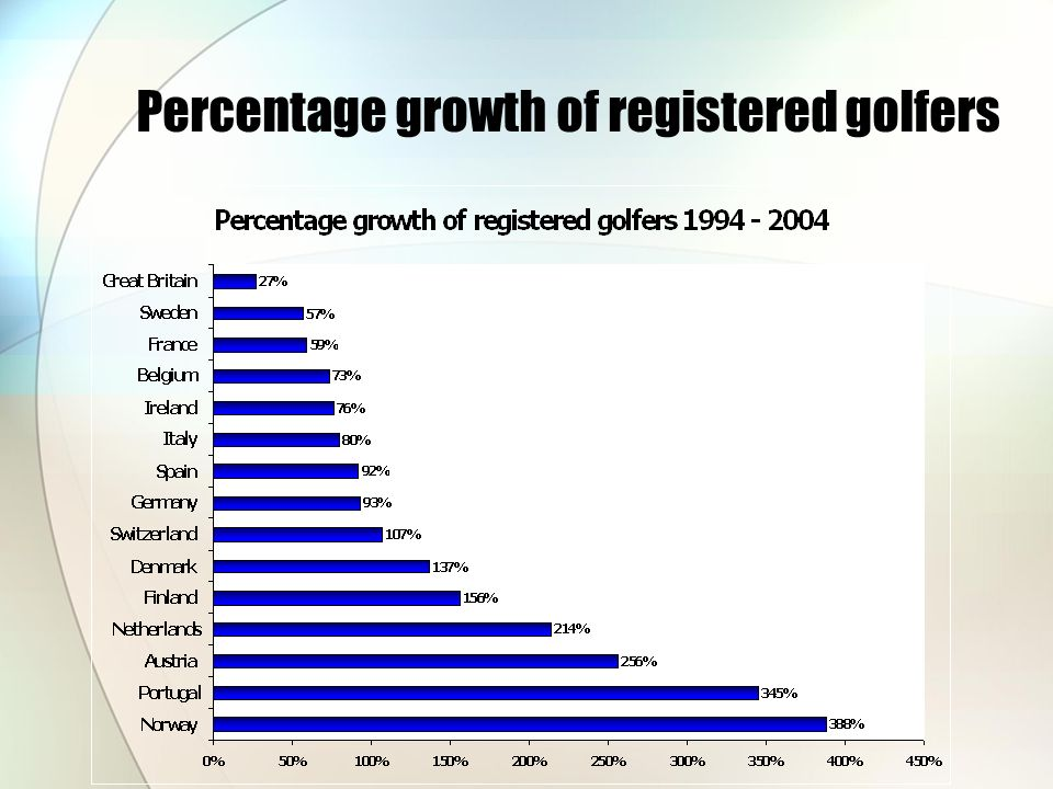 Percentage growth of registered golfers