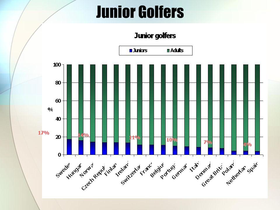 Junior Golfers 17% 14% 11% 10% 7% 4%