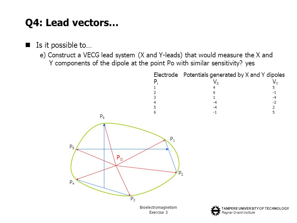 Q4: Lead vectors… Is it possible to…