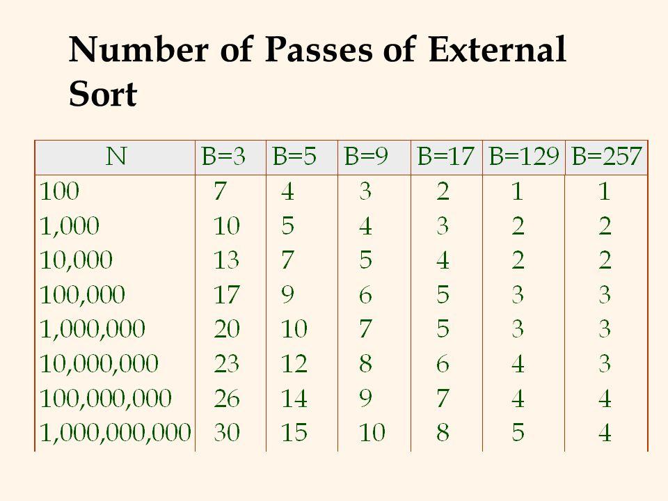Number of Passes of External Sort