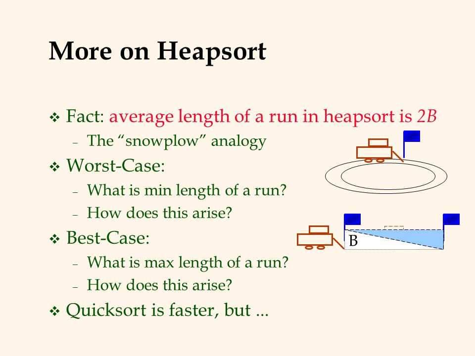More on Heapsort Fact: average length of a run in heapsort is 2B