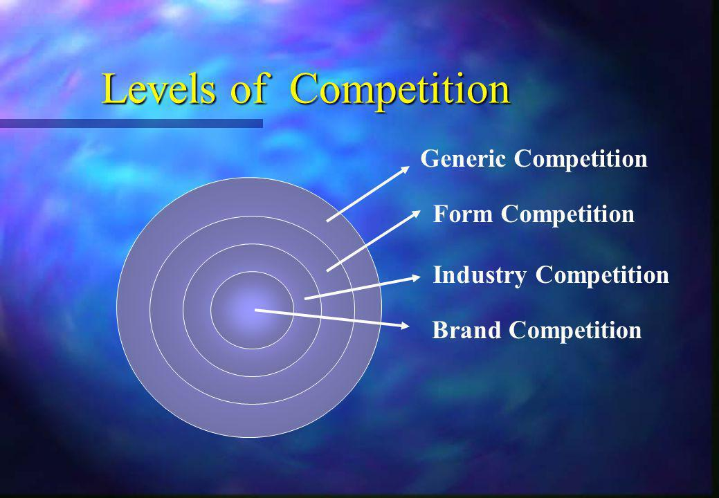 Levels of Competition Generic Competition Form Competition