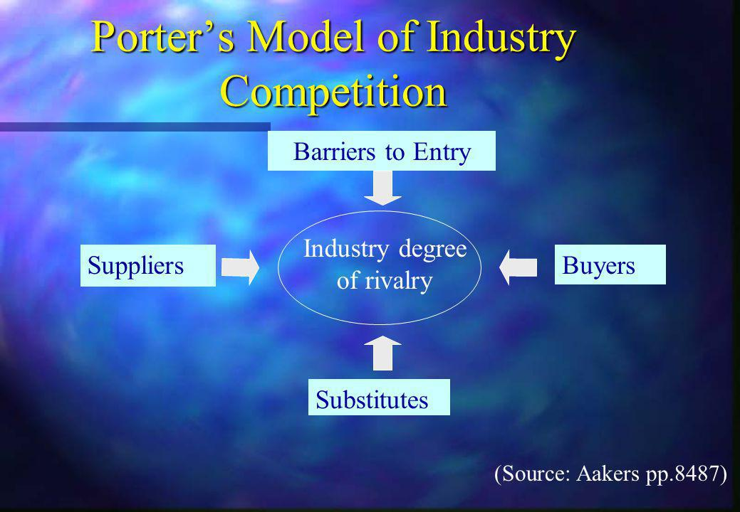 Porter's Model of Industry Competition