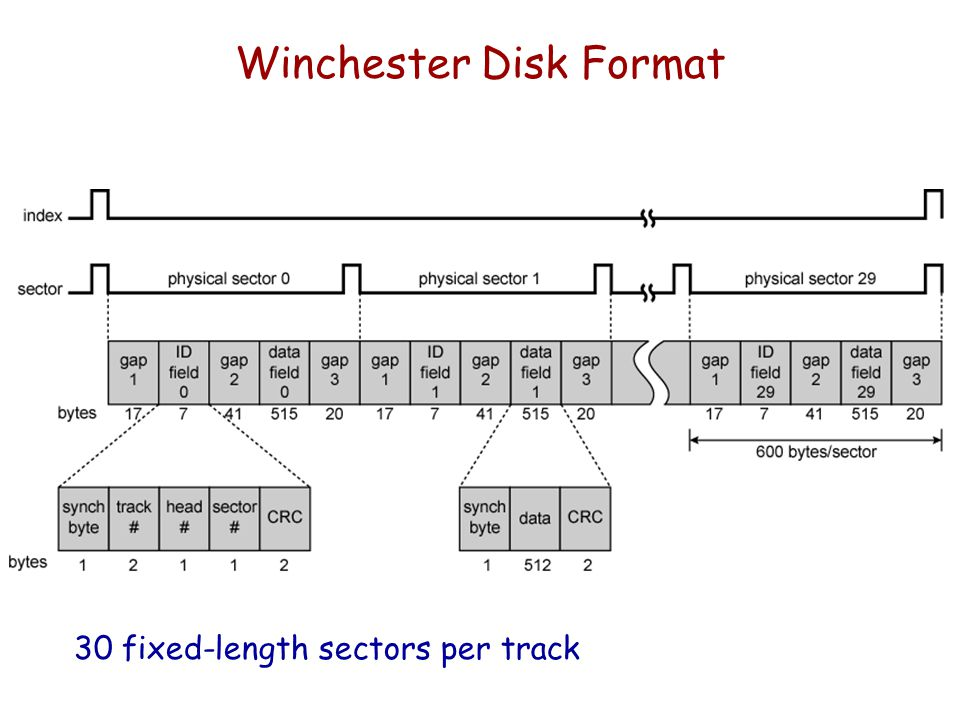 Winchester Disk Format