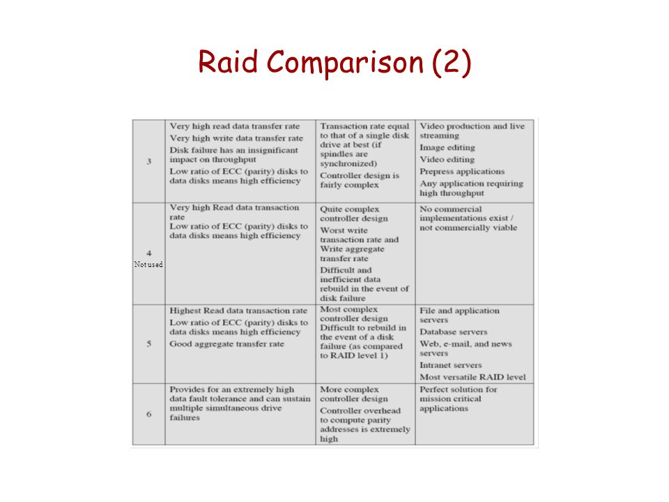 Raid Comparison (2) Not used