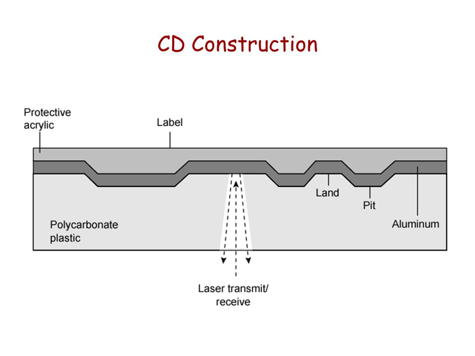 CD Construction
