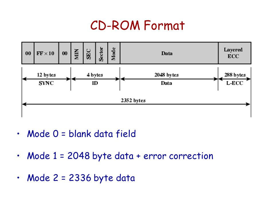 CD-ROM Format Mode 0 = blank data field