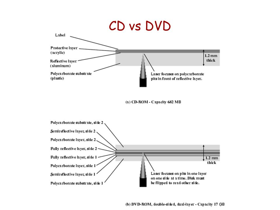 CD vs DVD