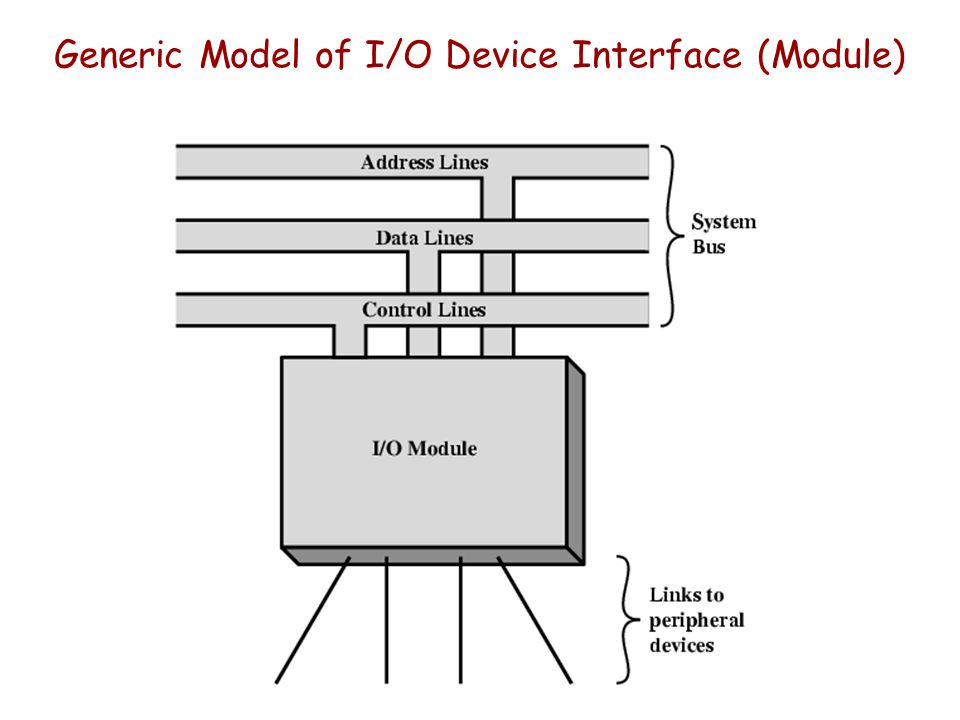 Generic Model of I/O Device Interface (Module)