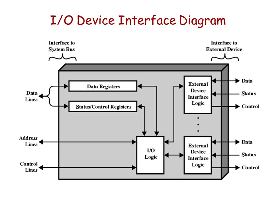 I/O Device Interface Diagram