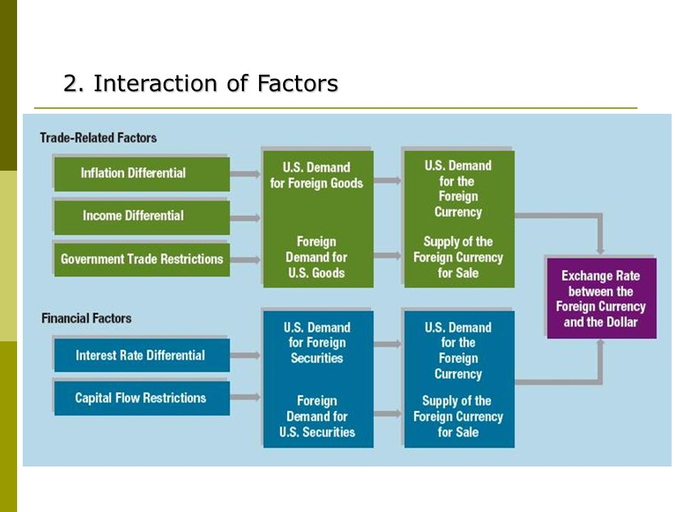 2. Interaction of Factors