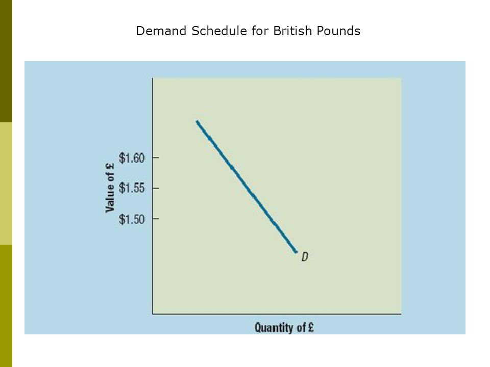 Demand Schedule for British Pounds