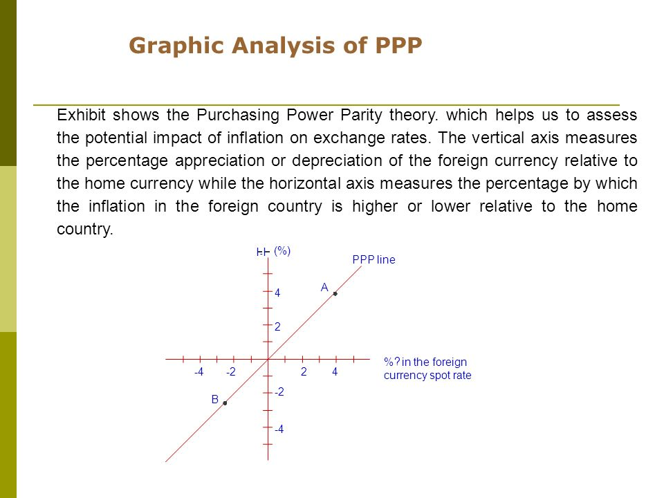 Graphic Analysis of PPP