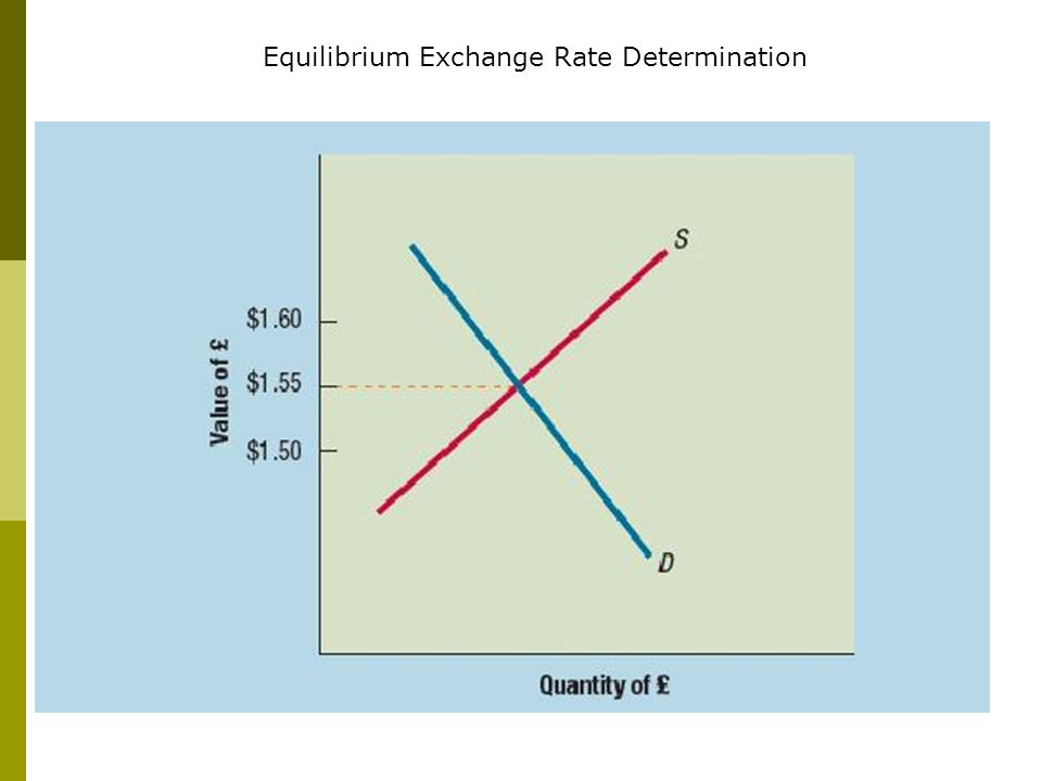 Equilibrium Exchange Rate Determination