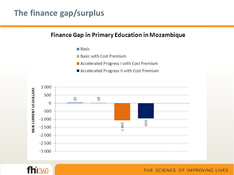 The finance gap/surplus