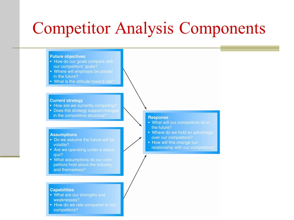Competitor Analysis Components