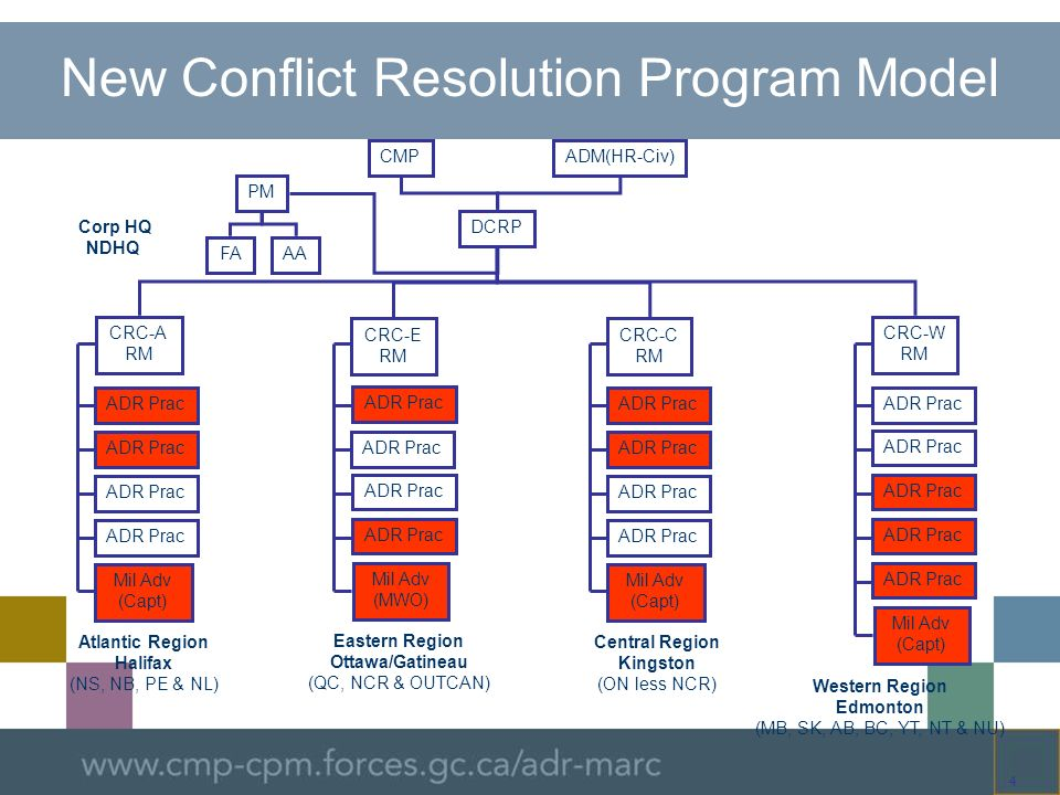 New Conflict Resolution Program Model
