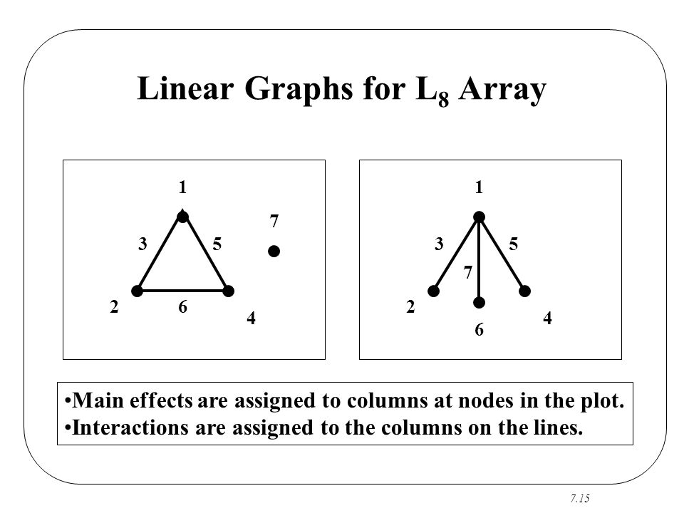 Linear Graphs for L8 Array