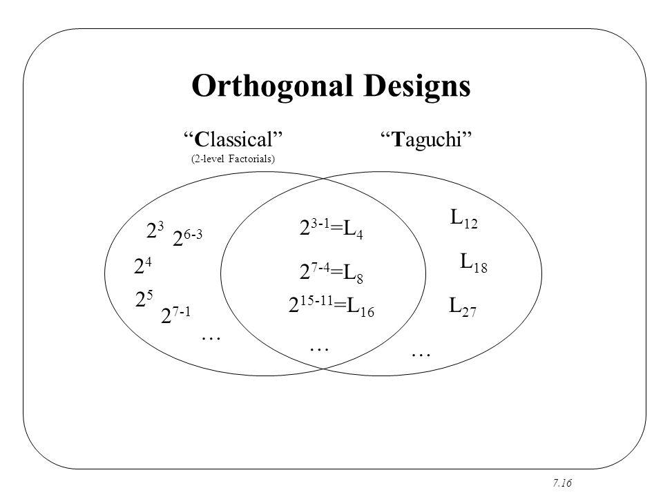 Orthogonal Designs Classical Taguchi L12 23 23-1=L4 26-3 L18 24