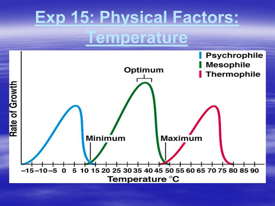 Exp 15: Physical Factors: Temperature