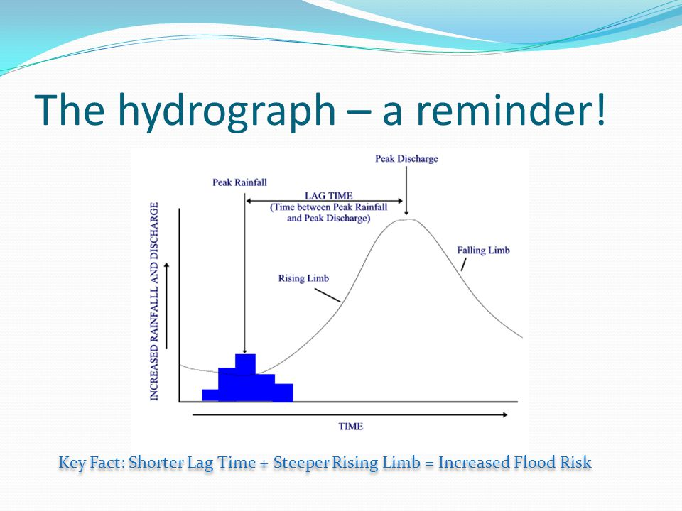 The hydrograph – a reminder!