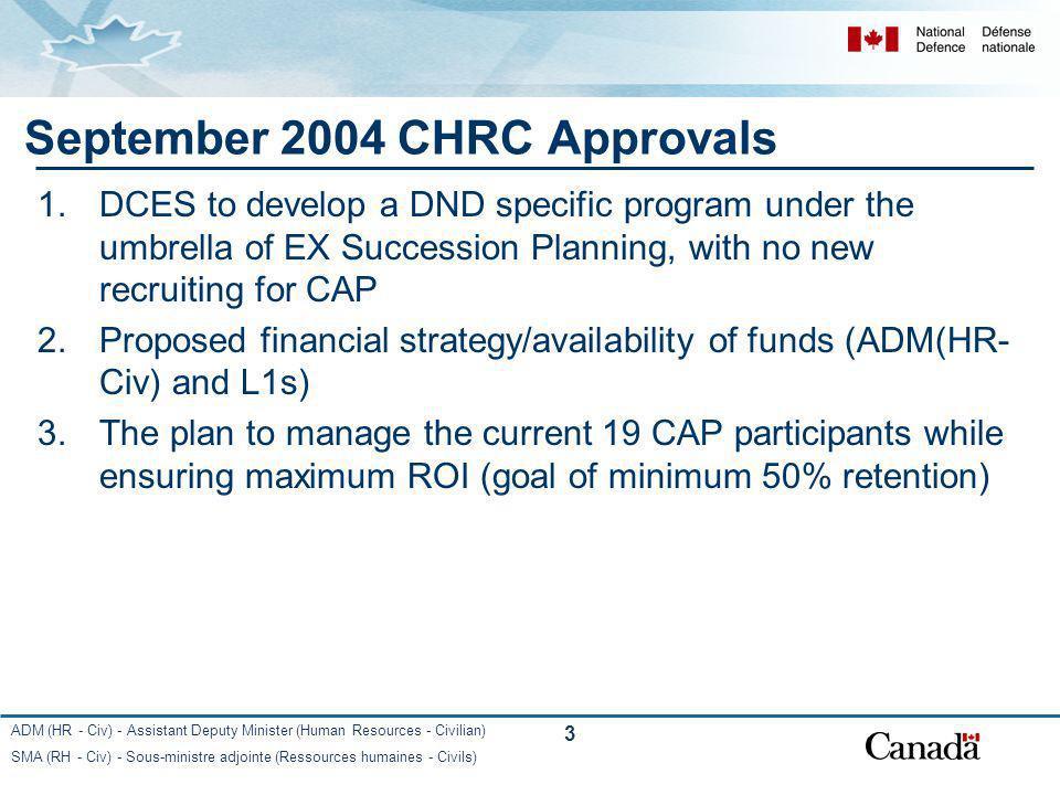 September 2004 CHRC Approvals