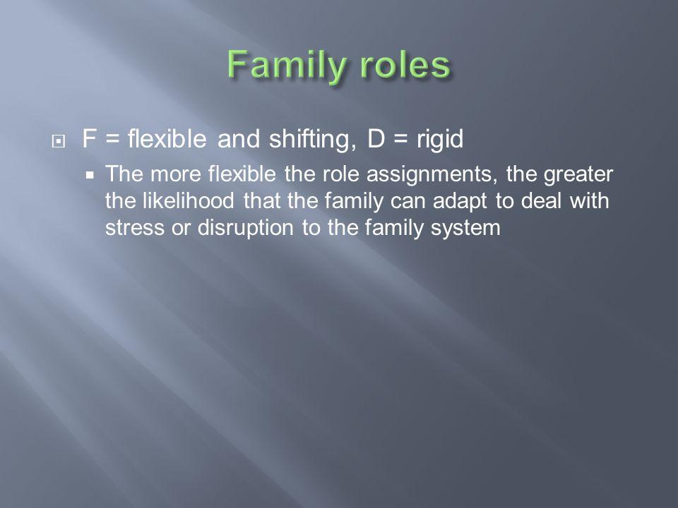 Family roles F = flexible and shifting, D = rigid