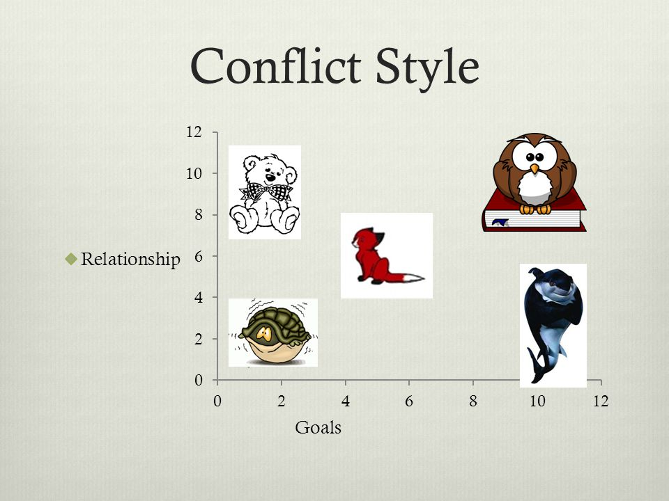 Conflict Style